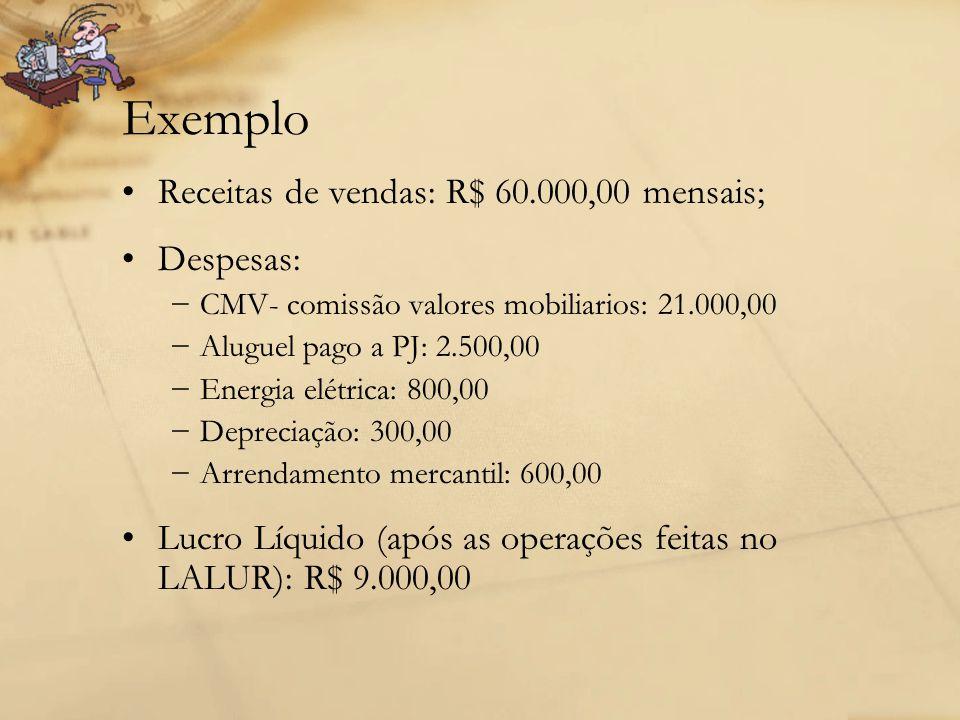 Exemplo Receitas de vendas: R$ 60.000,00 mensais; Despesas: −CMV- comissão valores mobiliarios: 21.000,00 −Aluguel pago a PJ: 2.500,00 −Energia elétri