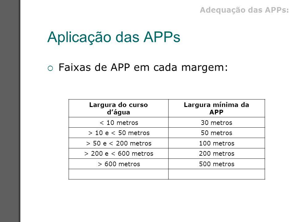 Aplicação das APPs  Faixas de APP em cada margem: Largura do curso d'água Largura mínima da APP < 10 metros30 metros > 10 e < 50 metros50 metros > 50