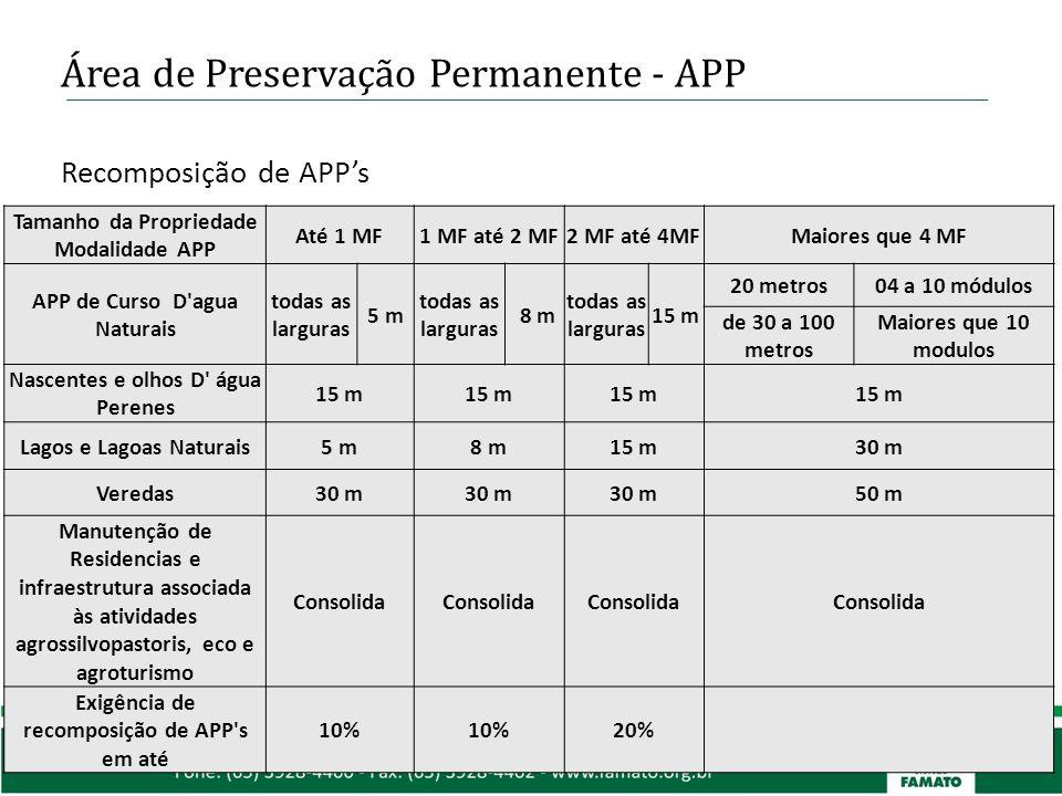 Área de Preservação Permanente - APP Tamanho da Propriedade Modalidade APP Até 1 MF1 MF até 2 MF2 MF até 4MFMaiores que 4 MF APP de Curso D'agua Natur