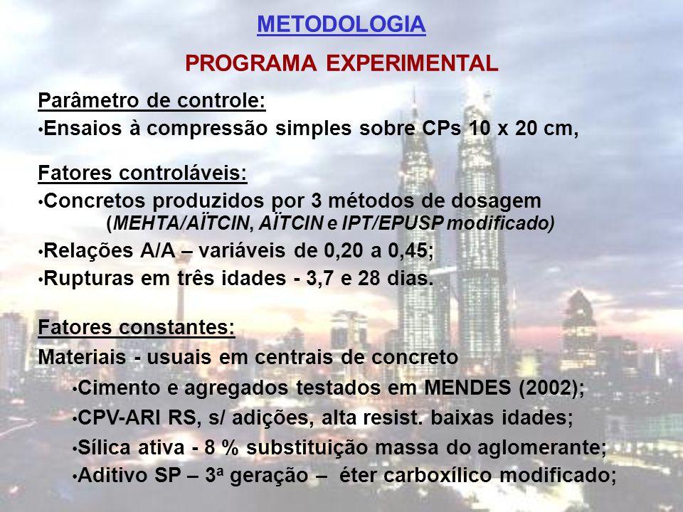 METODOLOGIA PROGRAMA EXPERIMENTAL Parâmetro de controle: Ensaios à compressão simples sobre CPs 10 x 20 cm, Fatores controláveis: Concretos produzidos