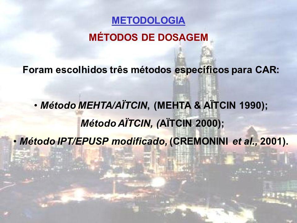 METODOLOGIA MÉTODOS DE DOSAGEM Foram escolhidos três métodos específicos para CAR: Método MEHTA/AÏTCIN, (MEHTA & AÏTCIN 1990); Método AÏTCIN, (AÏTCIN