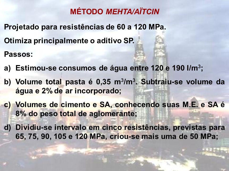 MÉTODO MEHTA/AÏTCIN Projetado para resistências de 60 a 120 MPa. Otimiza principalmente o aditivo SP. Passos: a)Estimou-se consumos de água entre 120