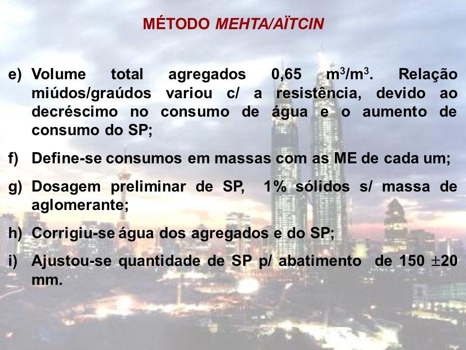 MÉTODO MEHTA/AÏTCIN e)Volume total agregados 0,65 m 3 /m 3. Relação miúdos/graúdos variou c/ a resistência, devido ao decréscimo no consumo de água e