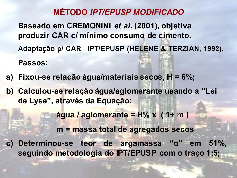 MÉTODO IPT/EPUSP MODIFICADO Baseado em CREMONINI et al. (2001), objetiva produzir CAR c/ mínimo consumo de cimento. Adaptação p/ CAR IPT/EPUSP (HELENE