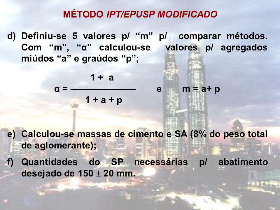 """MÉTODO IPT/EPUSP MODIFICADO d)Definiu-se 5 valores p/ """"m"""" p/ comparar métodos. Com """"m"""", """"α"""" calculou-se valores p/ agregados miúdos """"a"""" e graúdos """"p"""";"""