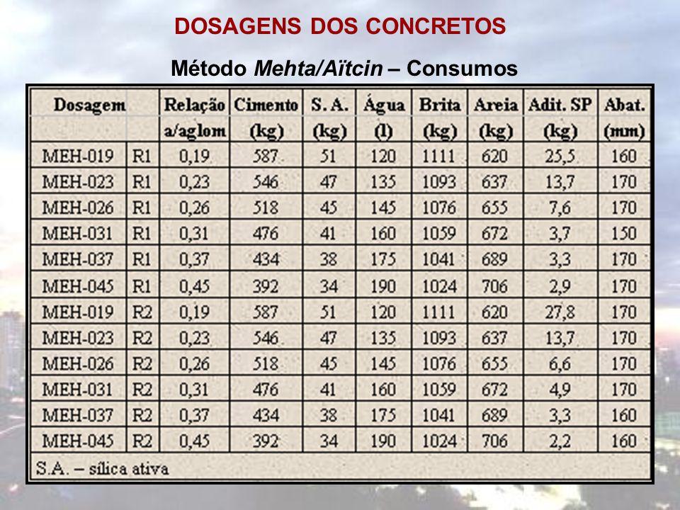 DOSAGENS DOS CONCRETOS Método Mehta/Aïtcin – Consumos