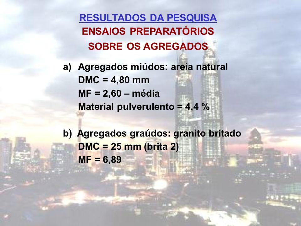 RESULTADOS DA PESQUISA ENSAIOS PREPARATÓRIOS SOBRE OS AGREGADOS a)Agregados miúdos: areia natural DMC = 4,80 mm MF = 2,60 – média Material pulverulent