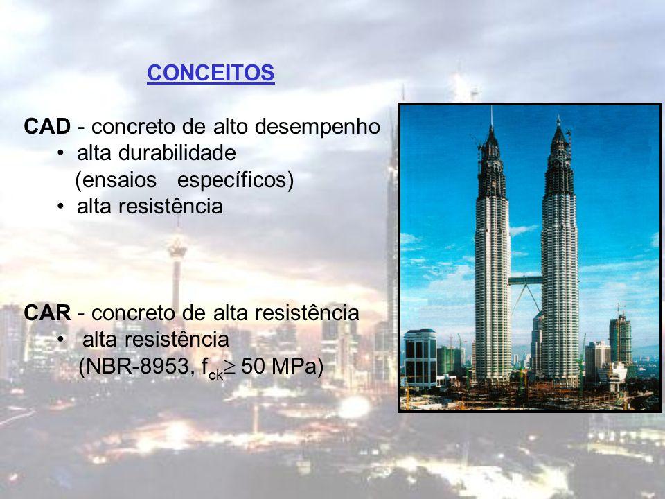 CONCEITOS CAD - concreto de alto desempenho alta durabilidade (ensaios específicos) alta resistência CAR - concreto de alta resistência alta resistênc
