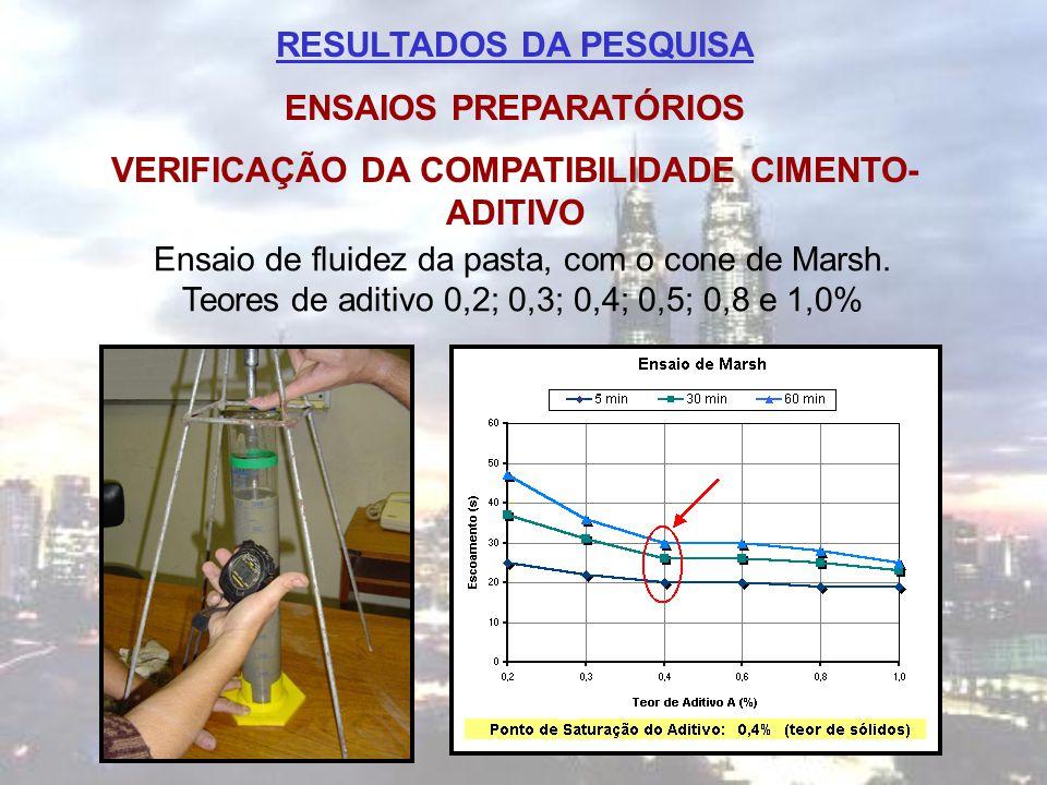 RESULTADOS DA PESQUISA ENSAIOS PREPARATÓRIOS VERIFICAÇÃO DA COMPATIBILIDADE CIMENTO- ADITIVO Ensaio de fluidez da pasta, com o cone de Marsh. Teores d