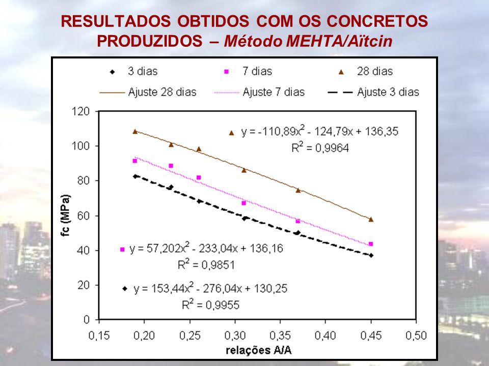 RESULTADOS OBTIDOS COM OS CONCRETOS PRODUZIDOS – Método MEHTA/Aïtcin