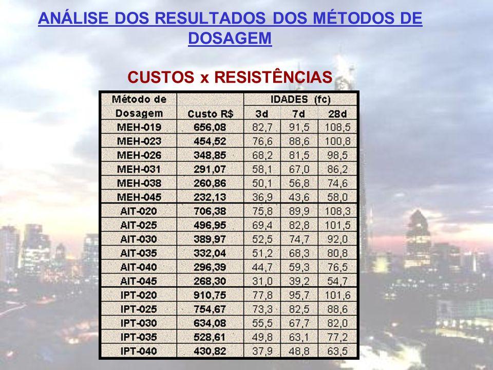 ANÁLISE DOS RESULTADOS DOS MÉTODOS DE DOSAGEM CUSTOS x RESISTÊNCIAS