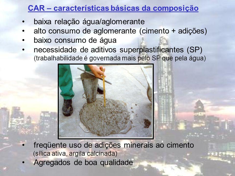 baixa relação água/aglomerante alto consumo de aglomerante (cimento + adições) baixo consumo de água necessidade de aditivos superplastificantes (SP)