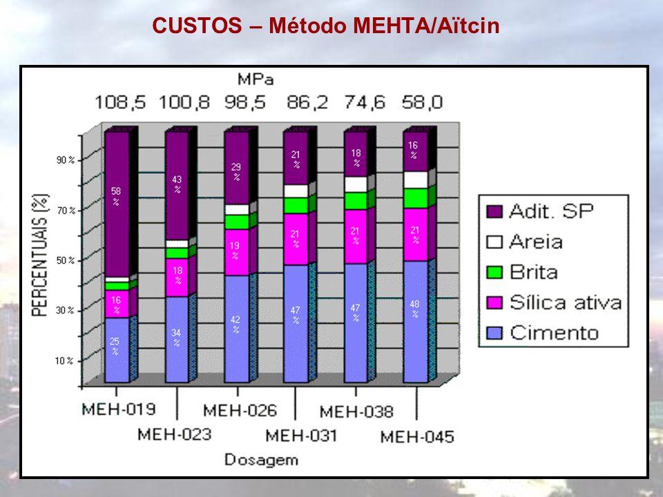 CUSTOS – Método MEHTA/Aïtcin