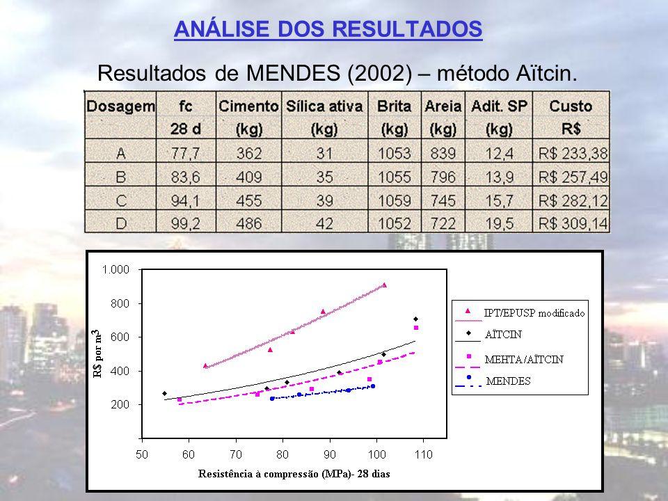 ANÁLISE DOS RESULTADOS Resultados de MENDES (2002) – método Aïtcin.