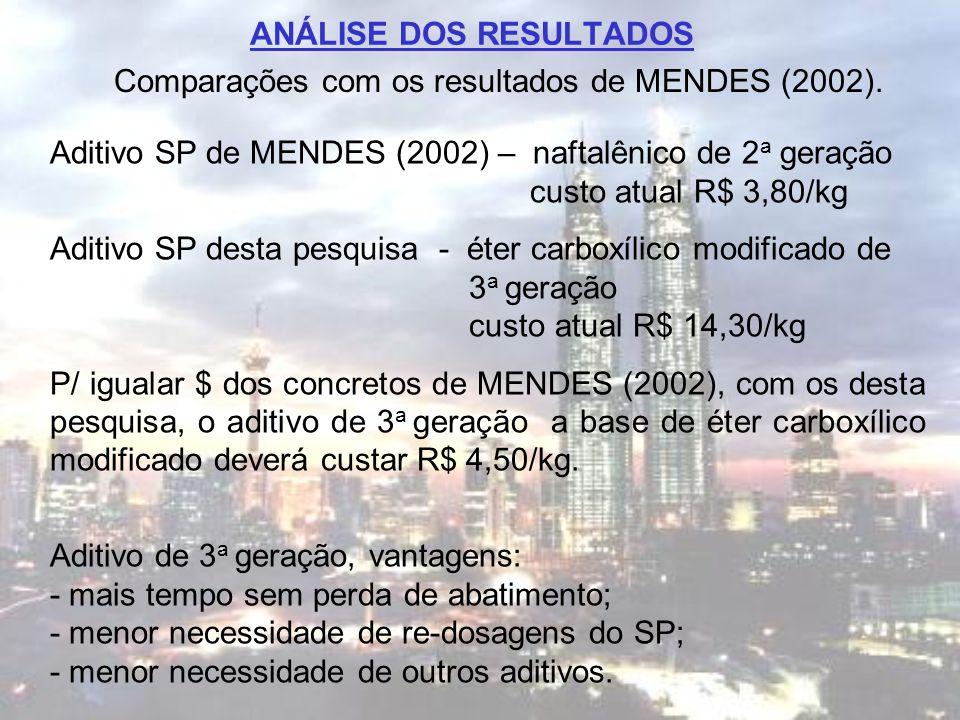 ANÁLISE DOS RESULTADOS Comparações com os resultados de MENDES (2002). Aditivo SP de MENDES (2002) – naftalênico de 2 a geração custo atual R$ 3,80/kg