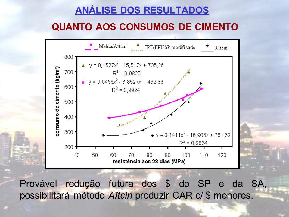 ANÁLISE DOS RESULTADOS QUANTO AOS CONSUMOS DE CIMENTO Provável redução futura dos $ do SP e da SA, possibilitará método Aïtcin produzir CAR c/ $ menor