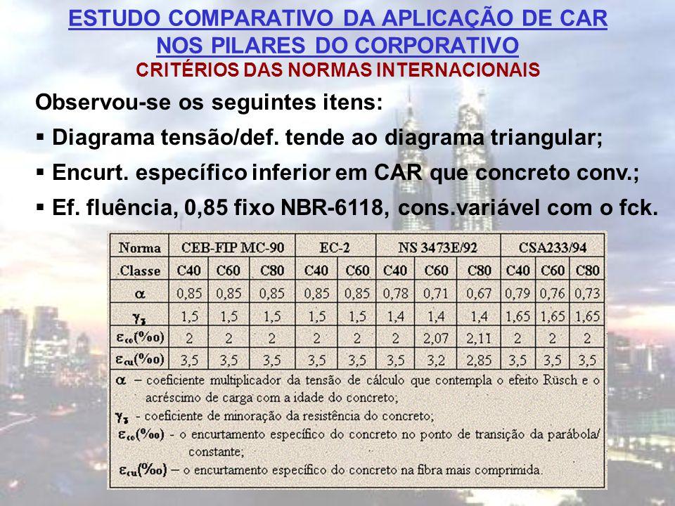 ESTUDO COMPARATIVO DA APLICAÇÃO DE CAR NOS PILARES DO CORPORATIVO CRITÉRIOS DAS NORMAS INTERNACIONAIS Observou-se os seguintes itens:  Diagrama tensã