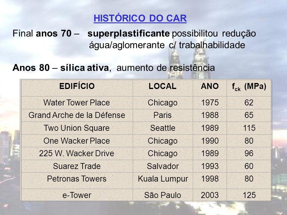 HISTÓRICO DO CAR Final anos 70 – superplastificante possibilitou redução água/aglomerante c/ trabalhabilidade Anos 80 – sílica ativa, aumento de resis