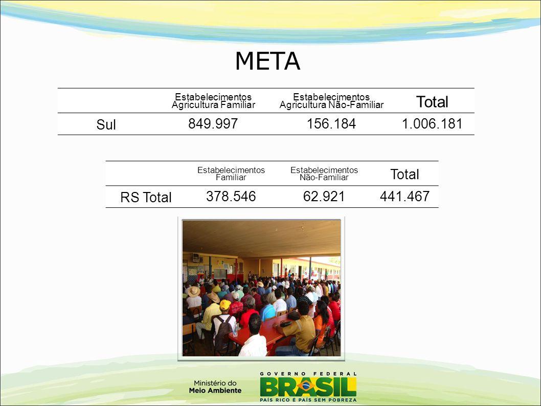 META Estabelecimentos Agricultura Familiar Estabelecimentos Agricultura Não-Familiar Total Sul 849.997156.184 1.006.181 Estabelecimentos Familiar Esta