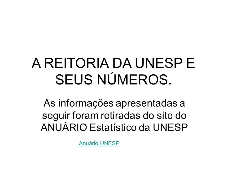 A REITORIA DA UNESP E SEUS NÚMEROS.