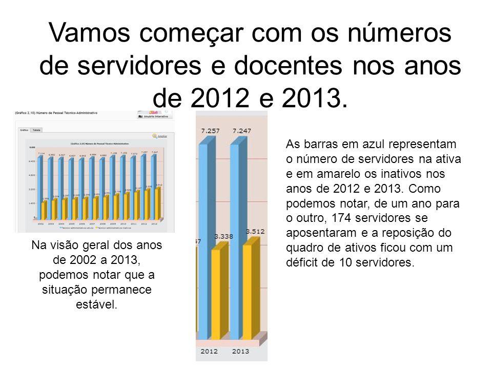 Vamos começar com os números de servidores e docentes nos anos de 2012 e 2013.
