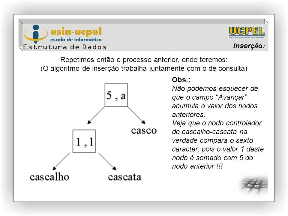 Inserção: Repetimos então o processo anterior, onde teremos: (O algoritmo de inserção trabalha juntamente com o de consulta) Obs.: Não podemos esquecer de que o campo Avançar acumula o valor dos nodos anteriores.