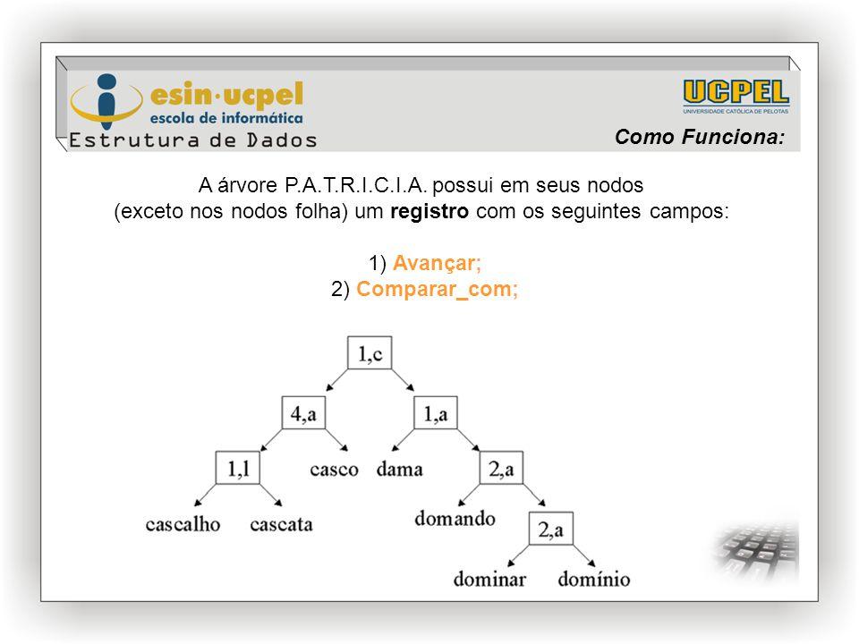 Como Funciona: A árvore P.A.T.R.I.C.I.A. possui em seus nodos (exceto nos nodos folha) um registro com os seguintes campos: 1) Avançar; 2) Comparar_co