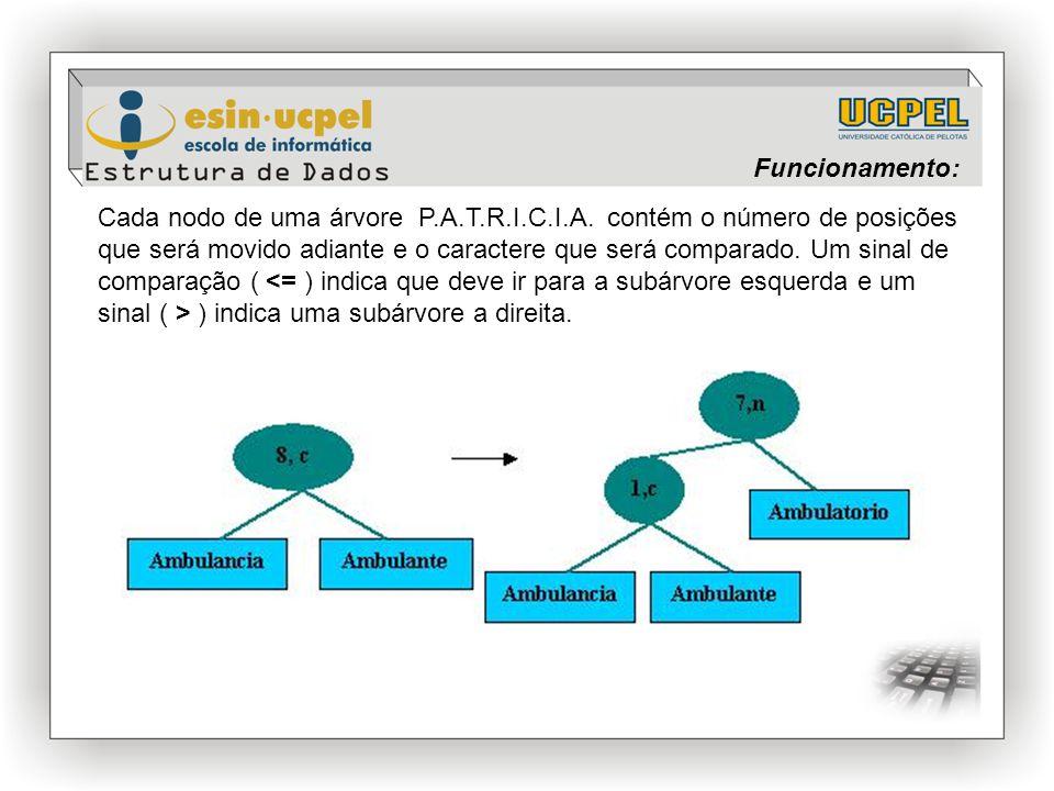 Funcionamento: Cada nodo de uma árvore P.A.T.R.I.C.I.A. contém o número de posições que será movido adiante e o caractere que será comparado. Um sinal