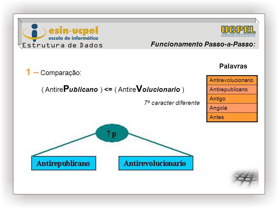 Antirevolucionario Antirepublicano Antigo Angola Antes Palavras 1 – Comparação: ( Antire P ublicano ) <= ( Antire V olucionario ) 7º caracter diferent