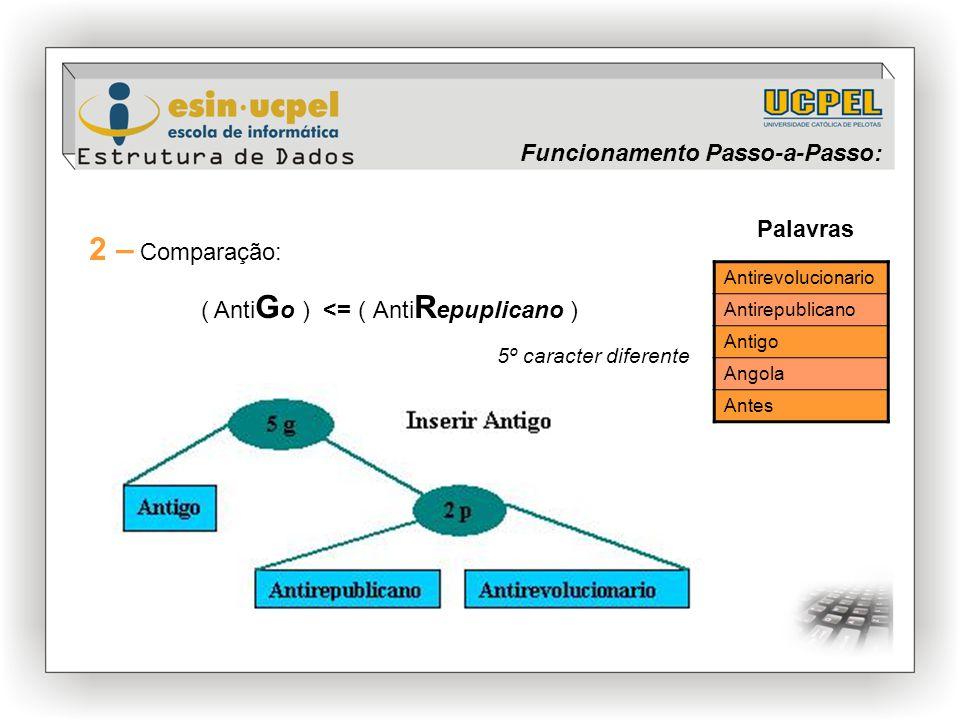 Antirevolucionario Antirepublicano Antigo Angola Antes Palavras 2 – Comparação: ( Anti G o ) <= ( Anti R epuplicano ) 5º caracter diferente