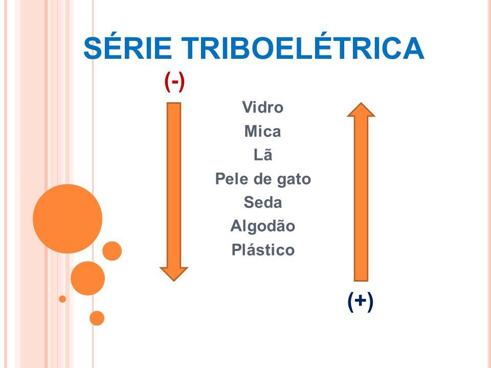 SÉRIE TRIBOELÉTRICA (-) Vidro Mica Lã Pele de gato Seda Algodão Plástico (+)