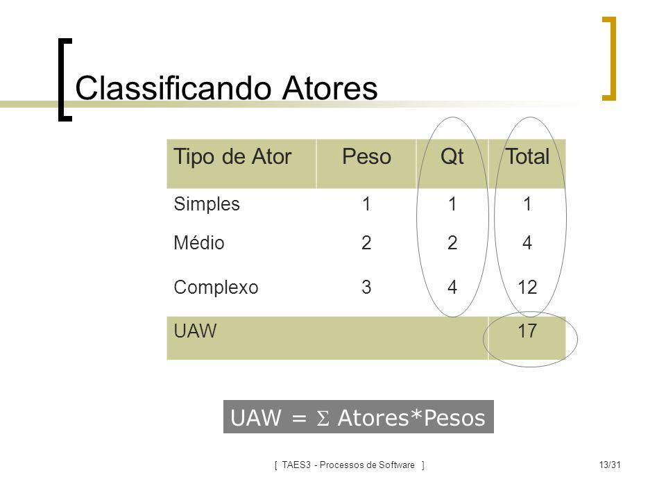 [ TAES3 - Processos de Software ]13/31 Classificando Atores Tipo de AtorPesoQtTotal Simples111 Médio224 Complexo3412 UAW17 UAW =  Atores*Pesos