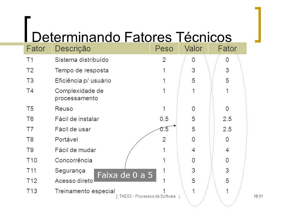 [ TAES3 - Processos de Software ]18/31 Determinando Fatores Técnicos FatorDescriçãoPesoValorFator T1Sistema distribuído200 T2Tempo de resposta133 T3Ef