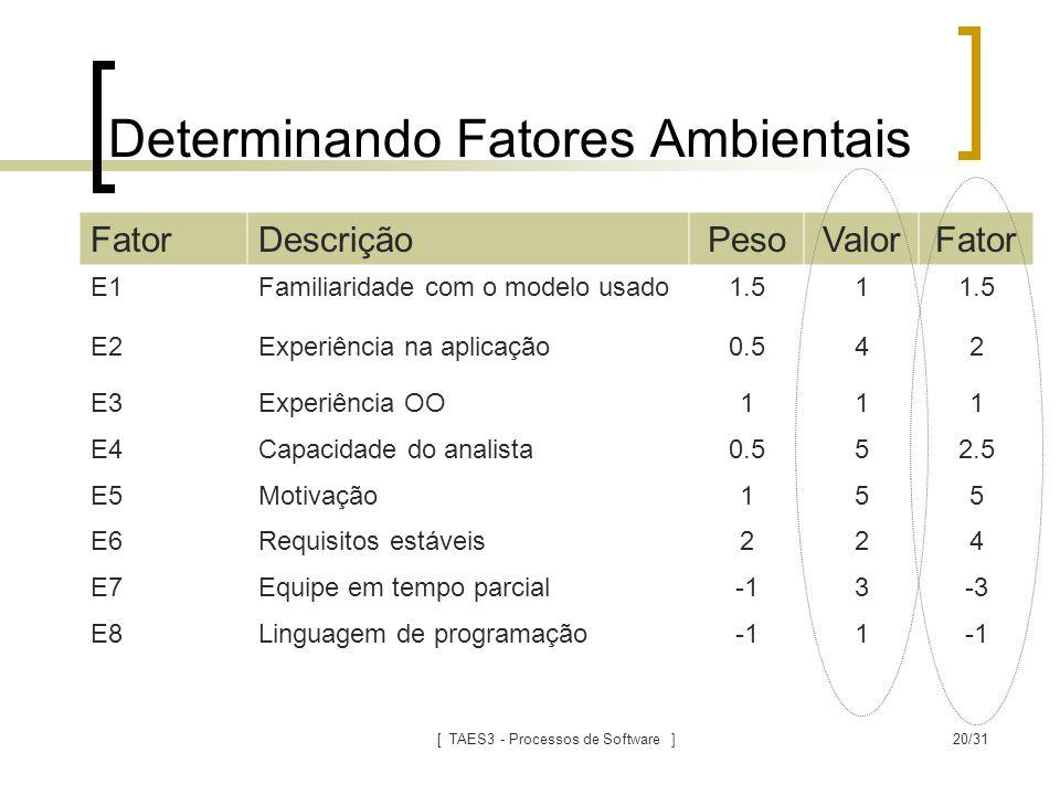 [ TAES3 - Processos de Software ]20/31 Determinando Fatores Ambientais FatorDescriçãoPesoValorFator E1Familiaridade com o modelo usado1.51 E2Experiênc