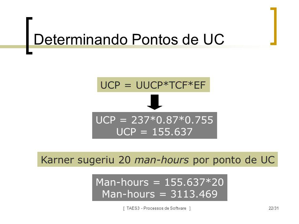 [ TAES3 - Processos de Software ]22/31 Determinando Pontos de UC UCP = UUCP*TCF*EF UCP = 237*0.87*0.755 UCP = 155.637 Karner sugeriu 20 man-hours por