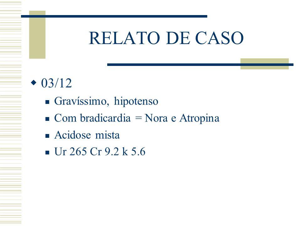 RELATO DE CASO  03/12 Gravíssimo, hipotenso Com bradicardia = Nora e Atropina Acidose mista Ur 265 Cr 9.2 k 5.6