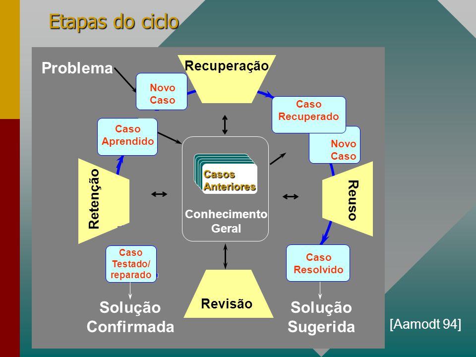 ISISTAN-2001 Etapas do ciclo [Aamodt 94] Conhecimento Geral Novo Caso Recuperado Caso Testado/ reparado Solução Confirmada Problema Casos Anteriores R