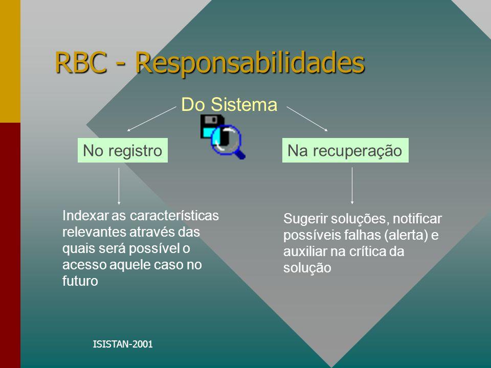 ISISTAN-2001 RBC - Responsabilidades No registroNa recuperação Do Sistema Indexar as características relevantes através das quais será possível o aces