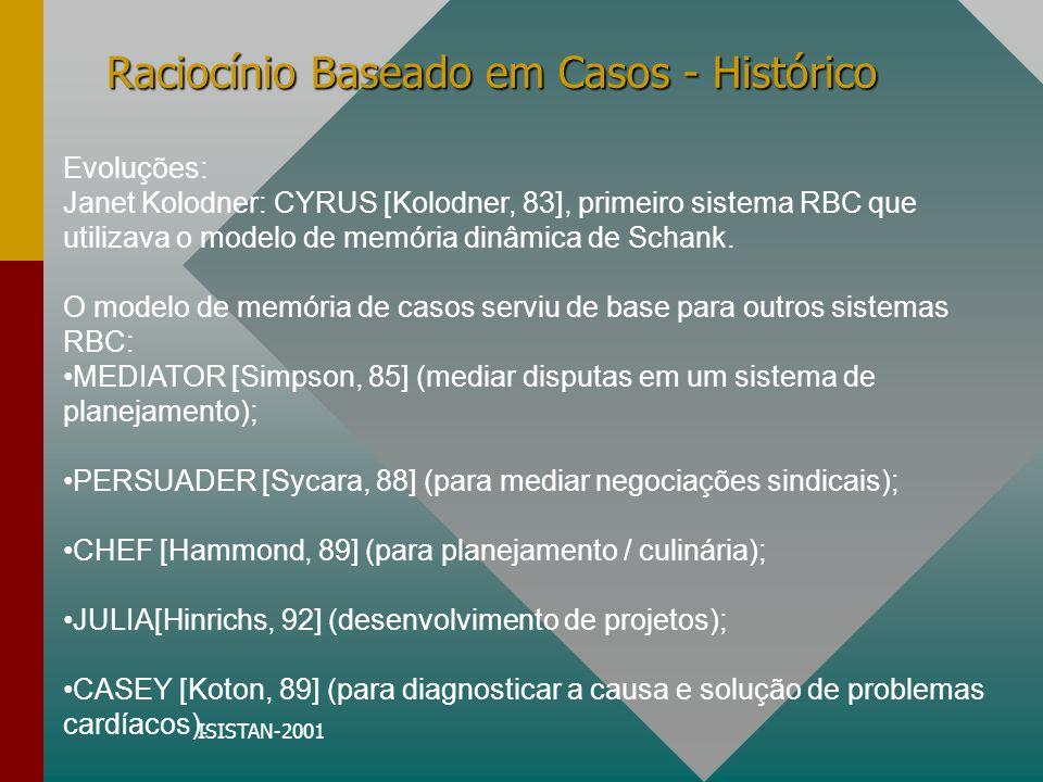 ISISTAN-2001 Raciocínio Baseado em Casos - Histórico Evoluções: Janet Kolodner: CYRUS [Kolodner, 83], primeiro sistema RBC que utilizava o modelo de m