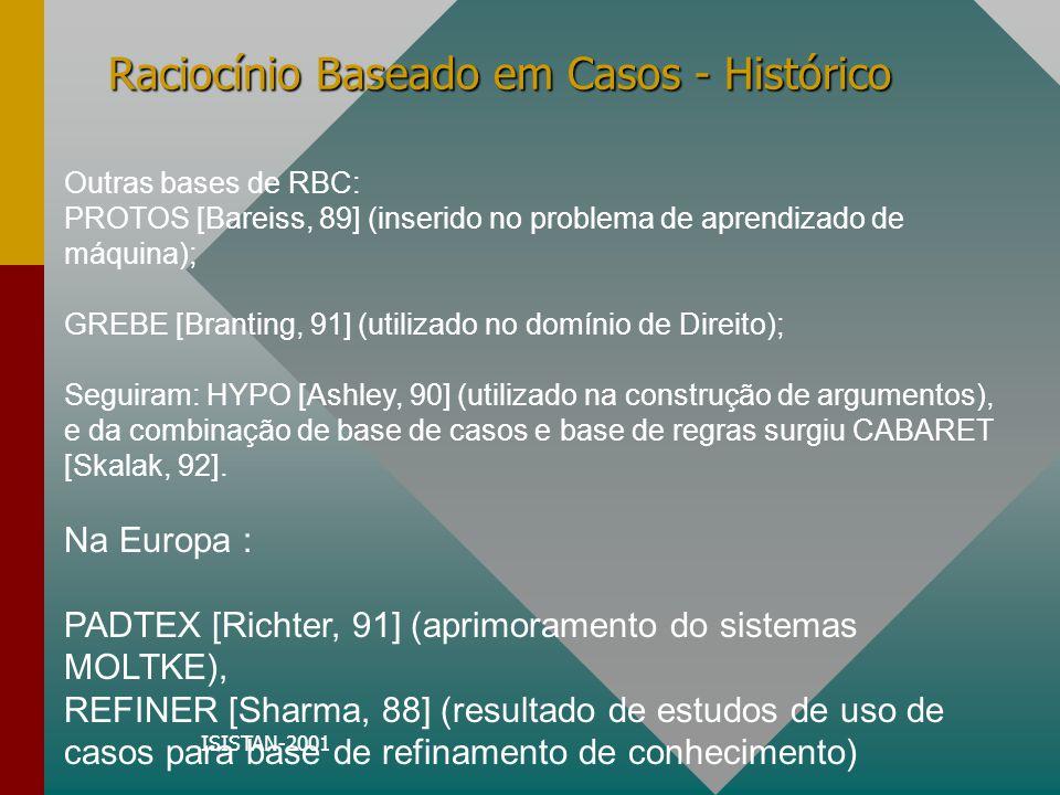 ISISTAN-2001 Raciocínio Baseado em Casos - Histórico Outras bases de RBC: PROTOS [Bareiss, 89] (inserido no problema de aprendizado de máquina); GREBE