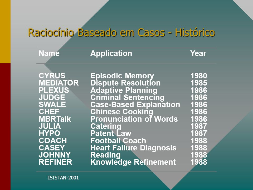 ISISTAN-2001 Raciocínio Baseado em Casos - Histórico NameApplicationYear CYRUS MEDIATOR PLEXUS JUDGE SWALE CHEF MBRTalk JULIA HYPO COACH CASEY JOHNNY