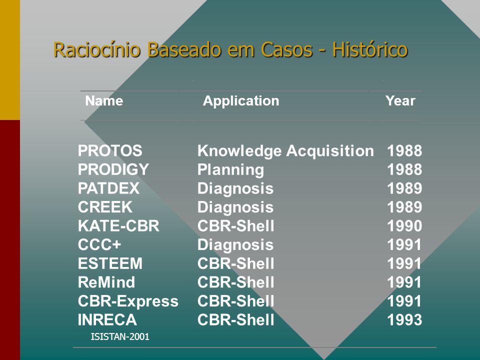ISISTAN-2001 Raciocínio Baseado em Casos - Histórico PROTOS PRODIGY PATDEX CREEK KATE-CBR CCC+ ESTEEM ReMind CBR-Express INRECA Knowledge Acquisition Planning Diagnosis CBR-Shell Diagnosis CBR-Shell 1988 1989 1990 1991 1993 NameApplicationYear