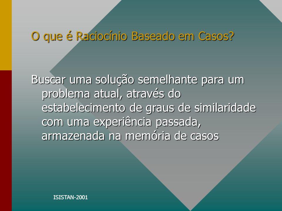 ISISTAN-2001 O que é Raciocínio Baseado em Casos? Buscar uma solução semelhante para um problema atual, através do estabelecimento de graus de similar