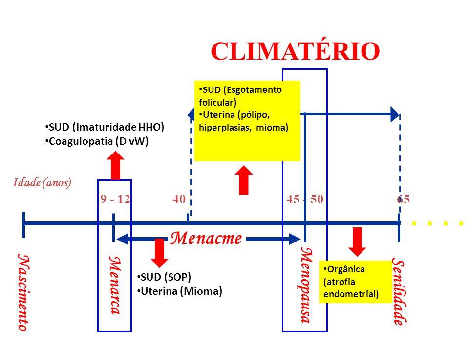 Idade (anos) Nascimento Menopausa Menarca 9 - 1245 - 5065 40 Senilidade CLIMATÉRIO Menacme SUD (Imaturidade HHO) Coagulopatia (D vW) SUD (SOP) Uterina