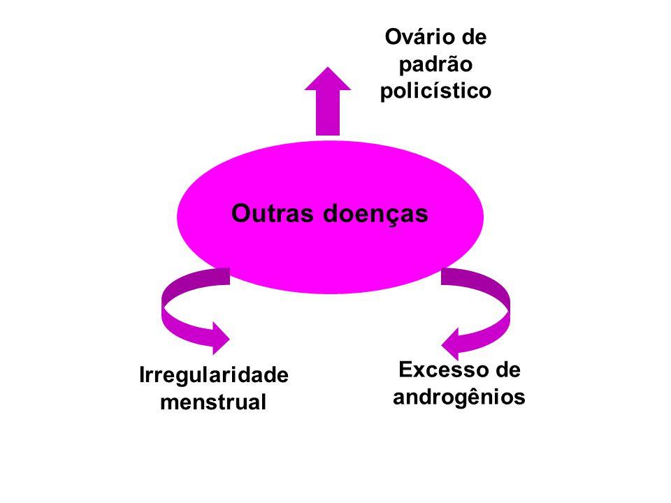 Outras doenças Excesso de androgênios Irregularidade menstrual Ovário de padrão policístico
