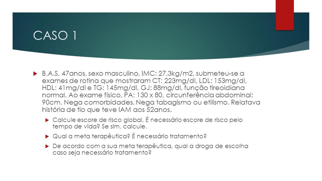 CASO 1  B.A.S, 47anos, sexo masculino, IMC: 27,3kg/m2, submeteu-se a exames de rotina que mostraram CT: 223mg/dl, LDL: 153mg/dl, HDL: 41mg/dl e TG: 145mg/dl, GJ: 88mg/dl, função tireoidiana normal.