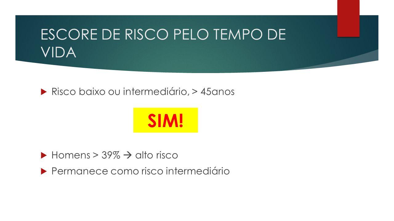  Risco baixo ou intermediário, > 45anos  Homens > 39%  alto risco  Permanece como risco intermediário SIM!