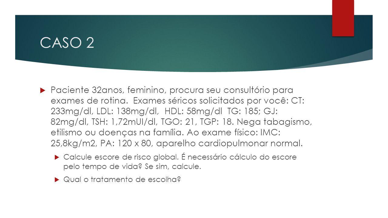 CASO 2  Paciente 32anos, feminino, procura seu consultório para exames de rotina. Exames séricos solicitados por você: CT: 233mg/dl, LDL: 138mg/dl, H