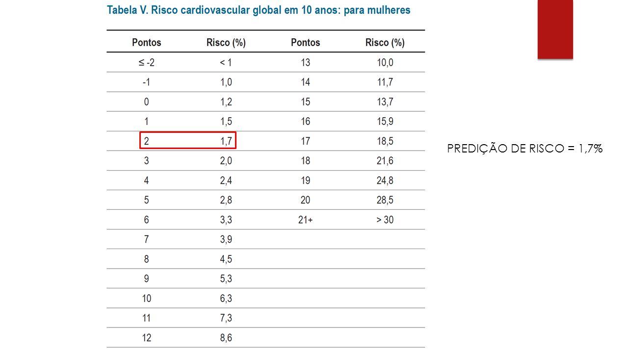 PREDIÇÃO DE RISCO = 1,7%