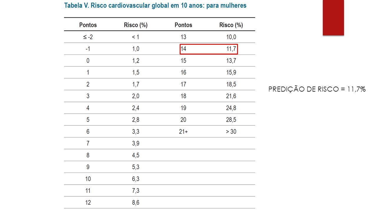 PREDIÇÃO DE RISCO = 11,7%